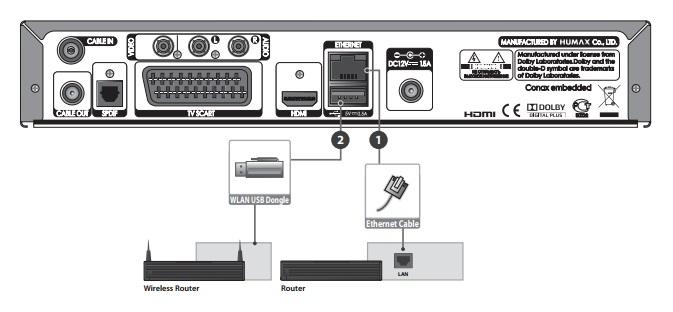 HD ресивер OnLime подключение к сети