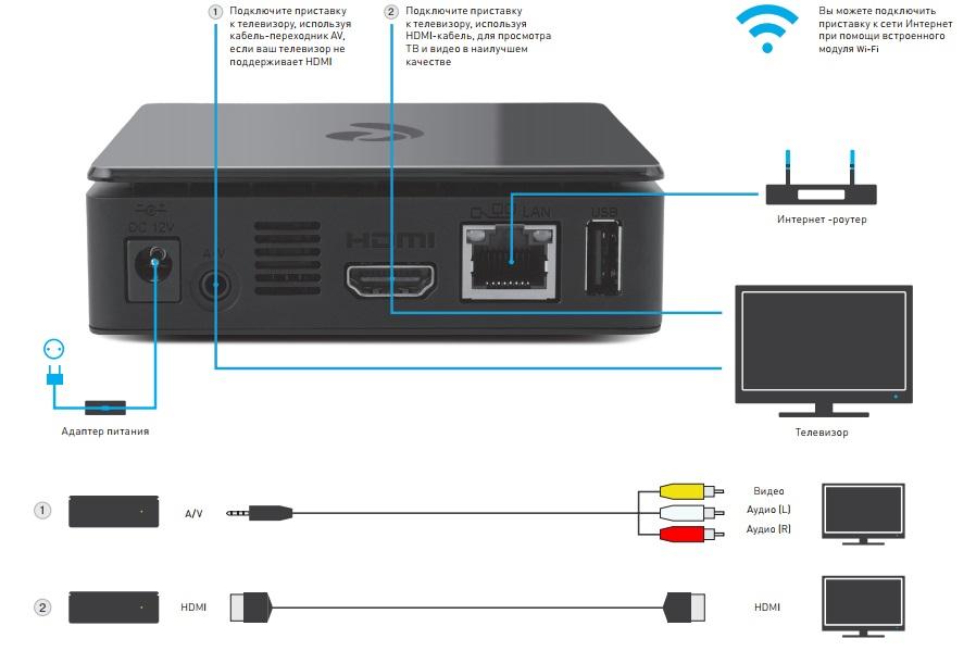ТВ приставка характеристики