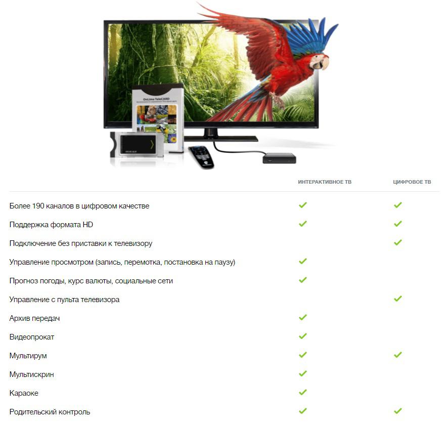 Интерактивное телевидение Онлайм
